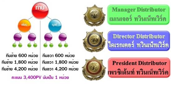 MDPTwin1